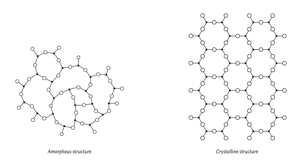 Figure 1 - Structure of Glass from Bullseye, TechNotes 4
